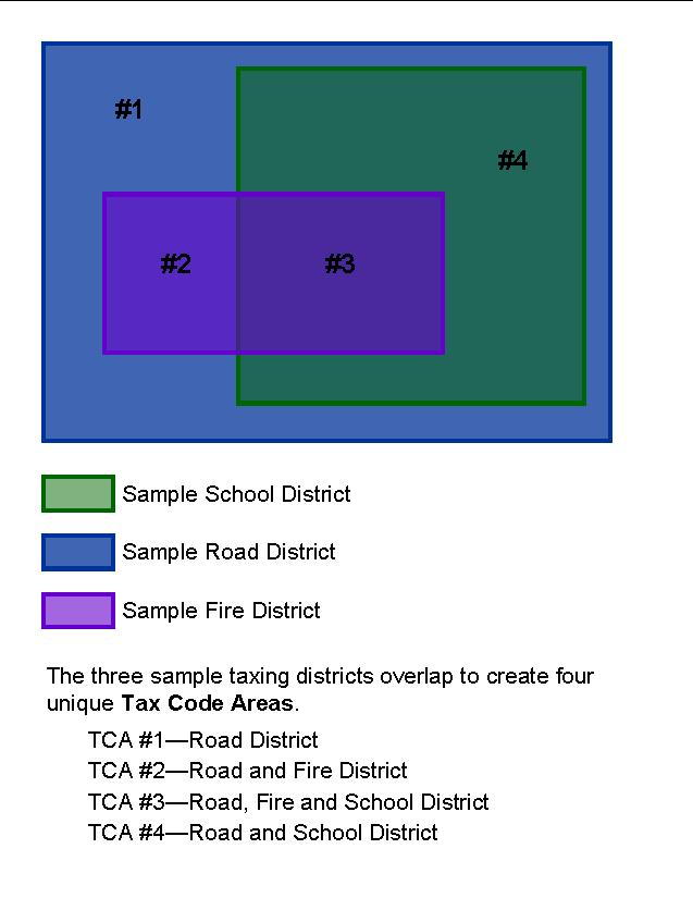 Sample TCA map